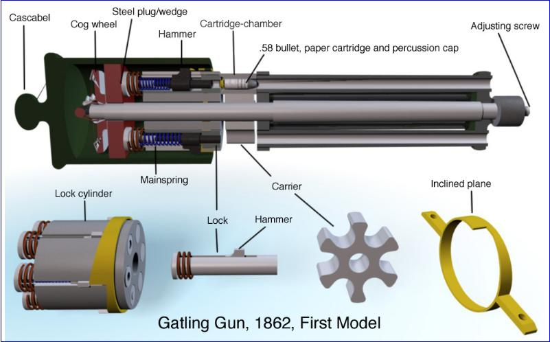 gatling1862 rh victorianshipmodels com Civil War Gatling Gun Blueprints How a Gatling Gun Works