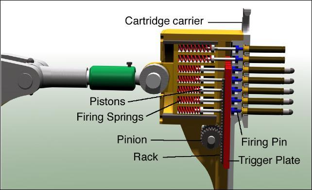Firing Mechanisms For Guns : Montigny